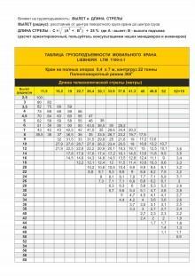 Таблица грузоподъемности автомобильного крана LIEBHERR LTM 1100-4.1