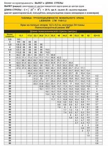 Таблица грузоподъемности LIEBHERR LTM 1160 5.2