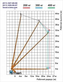 Технические характеристики установки 45 метров