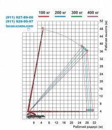 Технические характеристики установки 50 метров