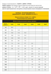 Таблица грузоподъемности автокрана МАШЕКА